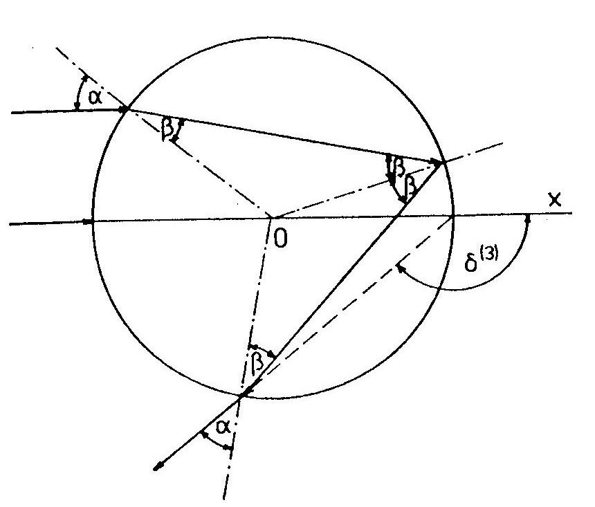 9b63a25db Obr. 1.6.2 Jeden vnitřní odraz světelného paprsku na vodní kapce [1].